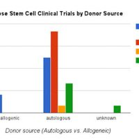 Chart: adipose stem cell clinical trials by donor source.