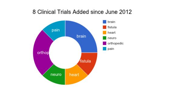 A chart of Adipose Stem cell clinical trials July/August 2012.
