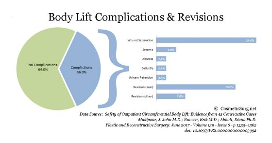 Body lift complications and revisions chart.