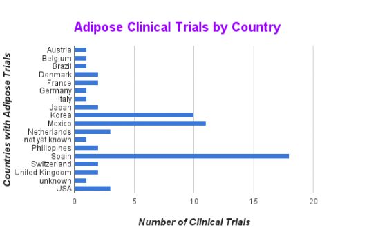 A chart of Adipose stem cell clinical trials by country.