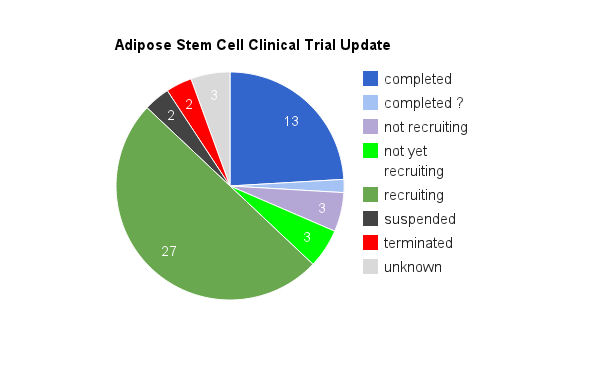 adipose stem cell clinical trial update chart