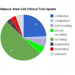 Adipose stem cell clinical trial update chart.