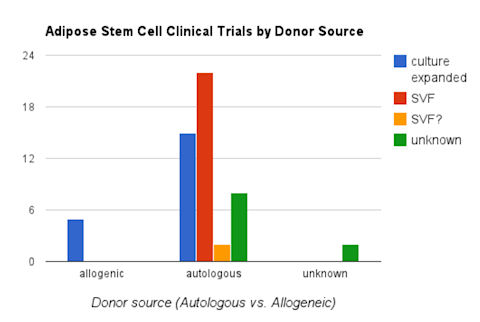 Chart: adipose stem cell clinical trials by donor source